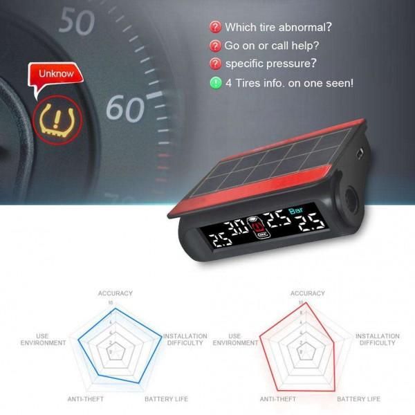 JUNSUN Solar Car TPMS Tire Pressure Monitoring System w/ 4 Internal Sensors